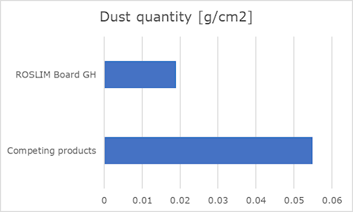 Microporous insulation board dust quantity
